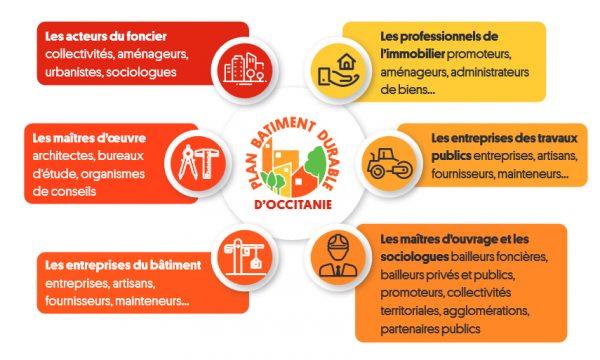 plan-occitanie